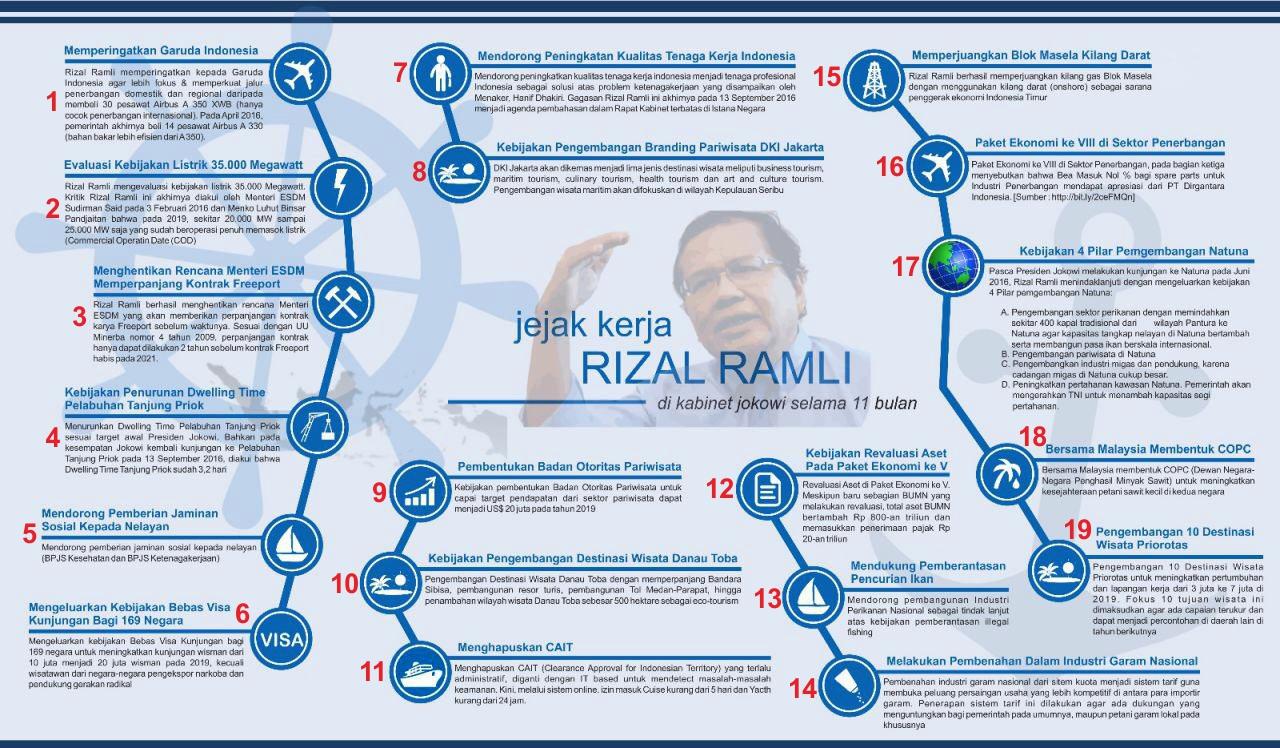 Rekam Jejak Rizal Ramli di Kabinet Kerja: 11 Bulan 19 Terobosan Riil