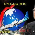 Kepretan Rizal Ramli Terbukti, Laba Bersih Garuda Indonesia Runtuh hampir 90 Persen