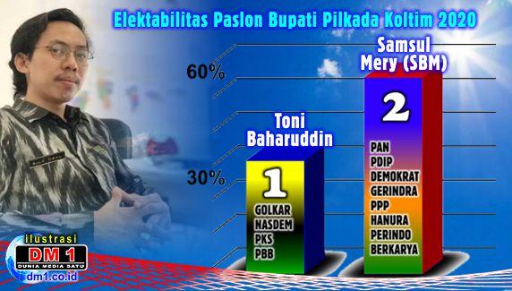 """Insight Institute: Elektabilitas Tony Herbiansah """"di Ujung Tanduk"""", SBM """"Menanduk"""""""
